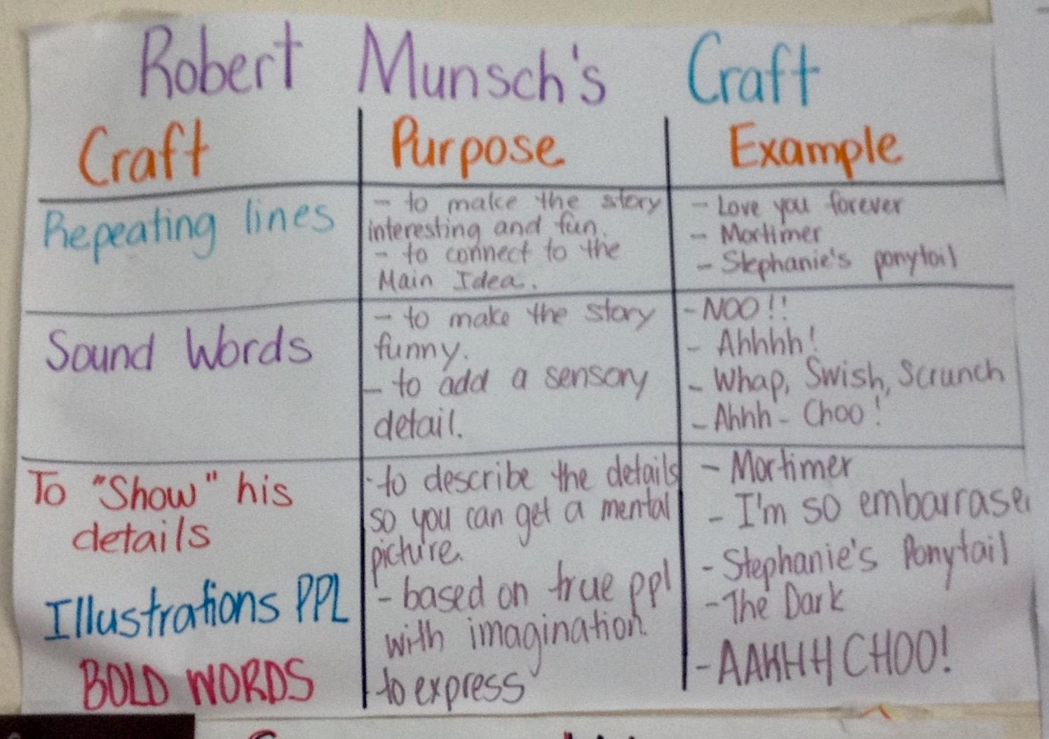 Author Craft Worksheets Author S Craft Chart In 3rd Grade