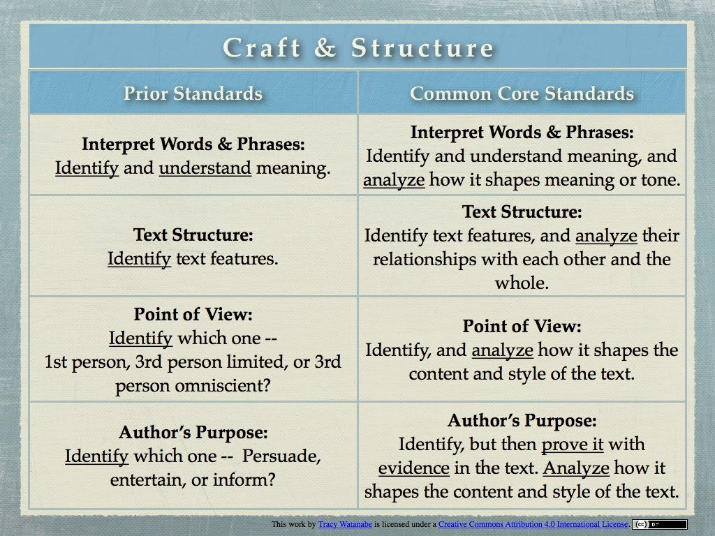 Author Craft Worksheets Craft and Structure Deeper Thinking and Tech Integration