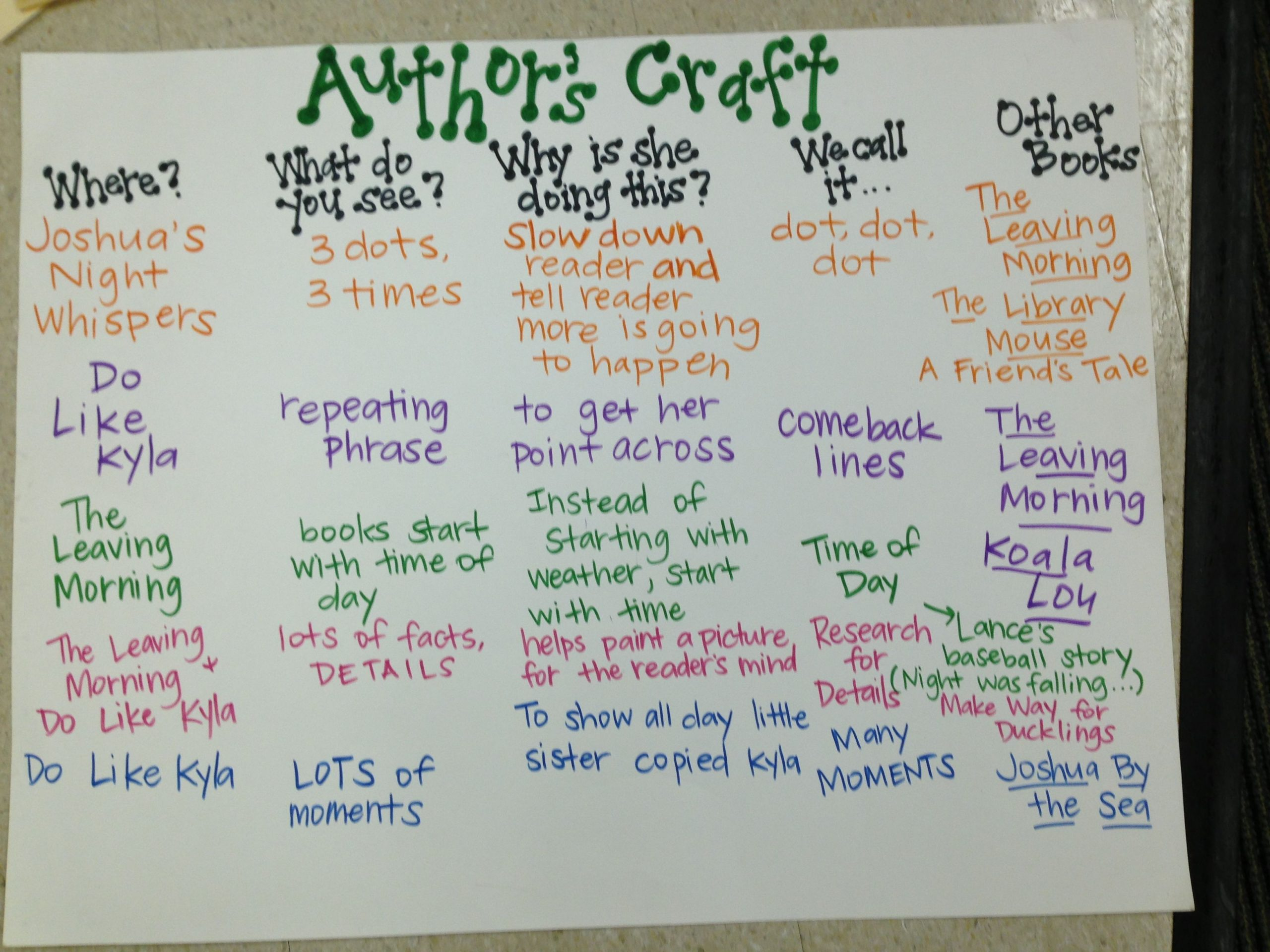 Author Craft Worksheets Pin by Mandy Felderhoff On School