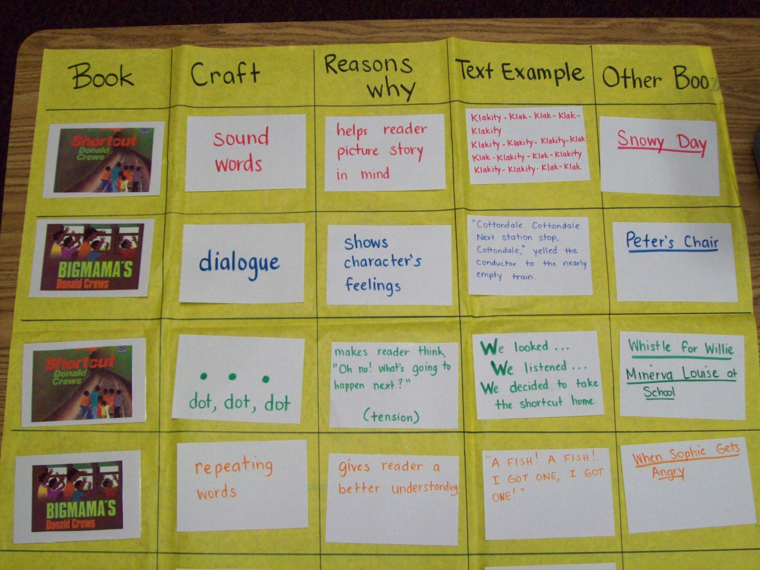 Author Craft Worksheets Reading Writing Workshop Types Of Writing Craft Used by