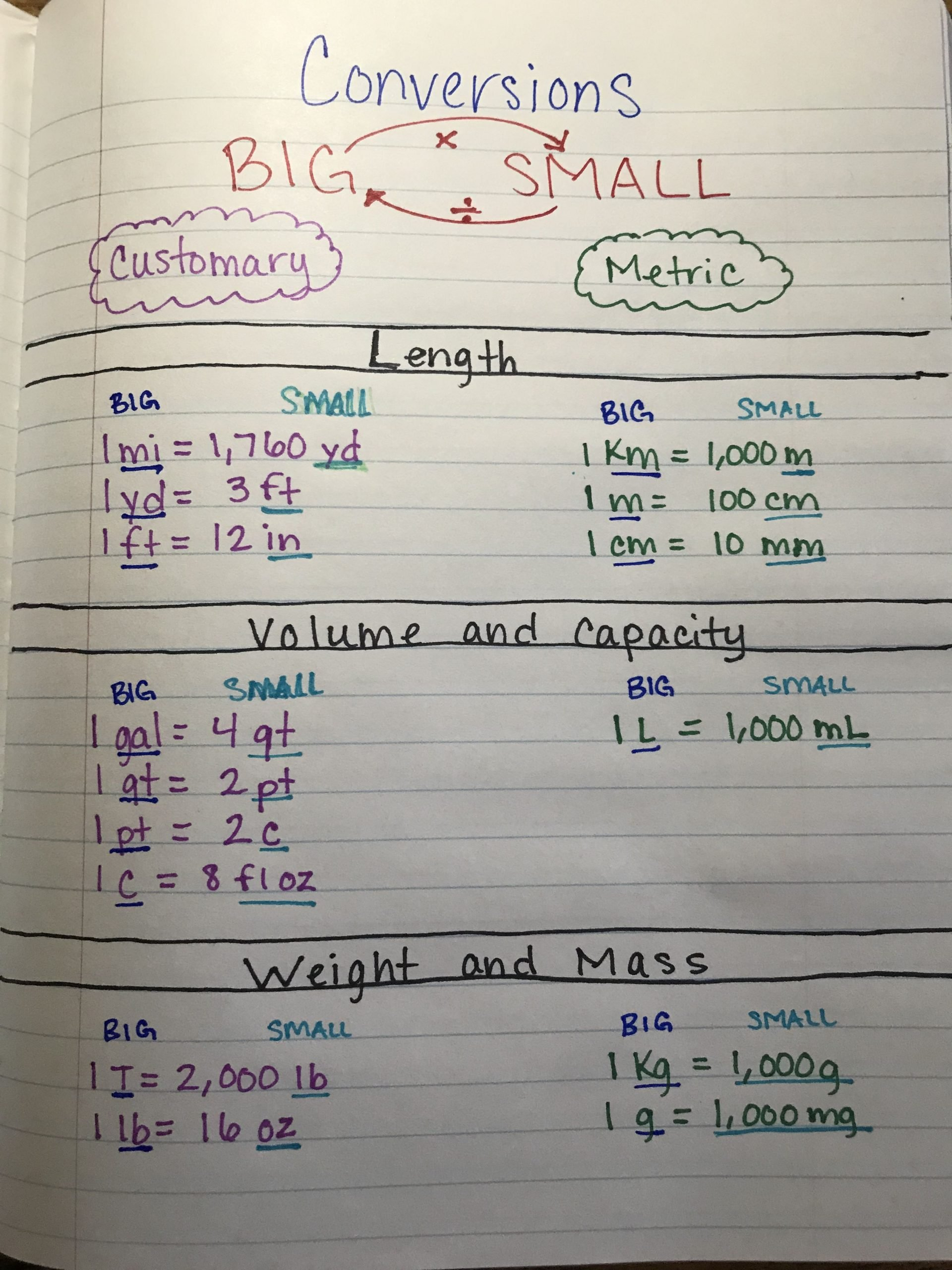 Capacity Worksheets 4th Grade 4th Grade Conversion Units Of Measurement