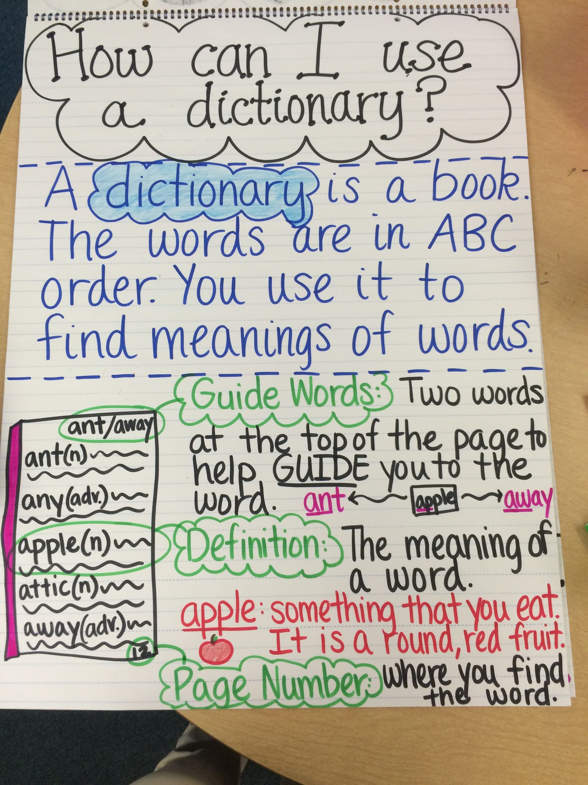 Dictionary Skill Worksheets 3rd Grade Dictionary Anchor Chart