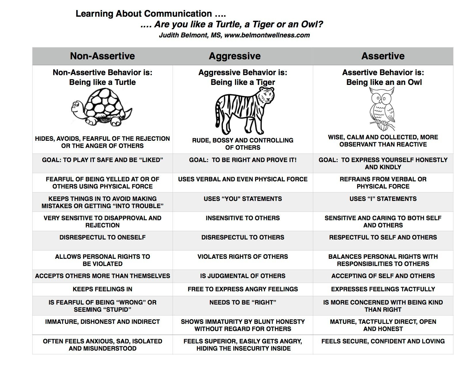Family therapy Communication Worksheets Psychoeducational Handouts Quizzes and Group Activities