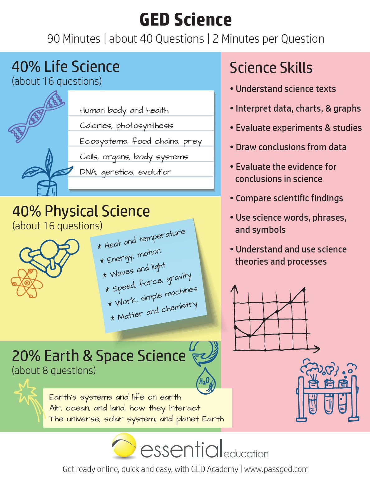 ged science cheat sheet