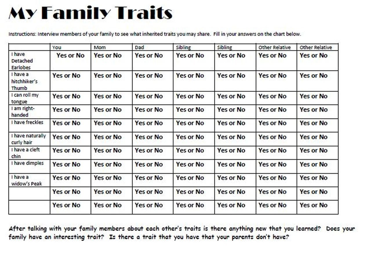 Inherited Traits Worksheet Inherited Traits Science Lab