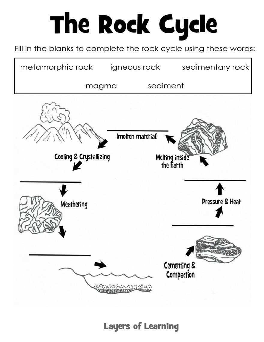Integrated Science Cycles Worksheet Answers Learning About Rocks Layers Of Learning