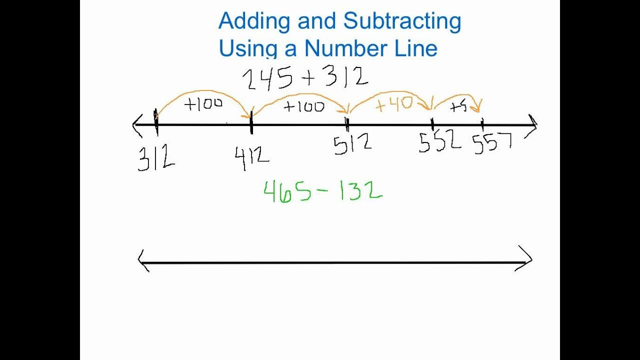 Open Number Line Worksheets Adding and Subtracting with Open Numberline Lessons Tes