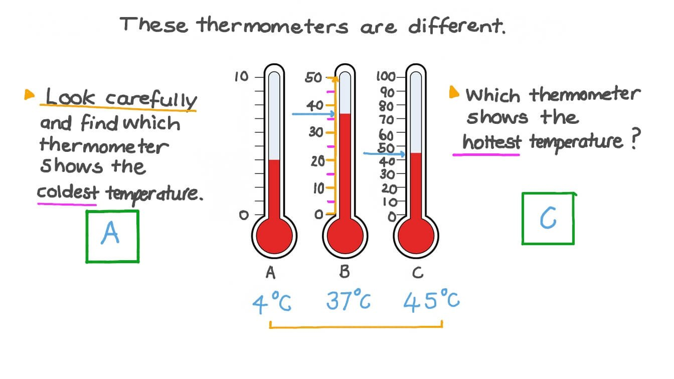Reading A thermometer Worksheet Measuring Temperature In Celsius Reading thermometers with Different Scales