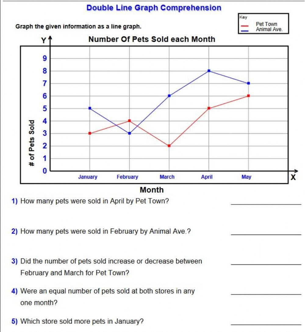 Reading Line Graphs Worksheets Reading Line Graphs Data Worksheet