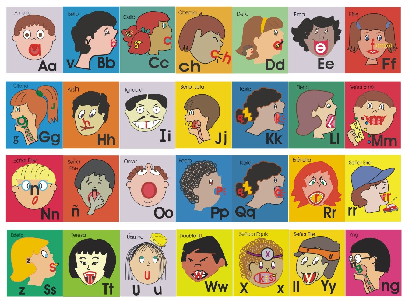 Spanish Phonics Worksheets Spanish Phonic Faces Summary Chart