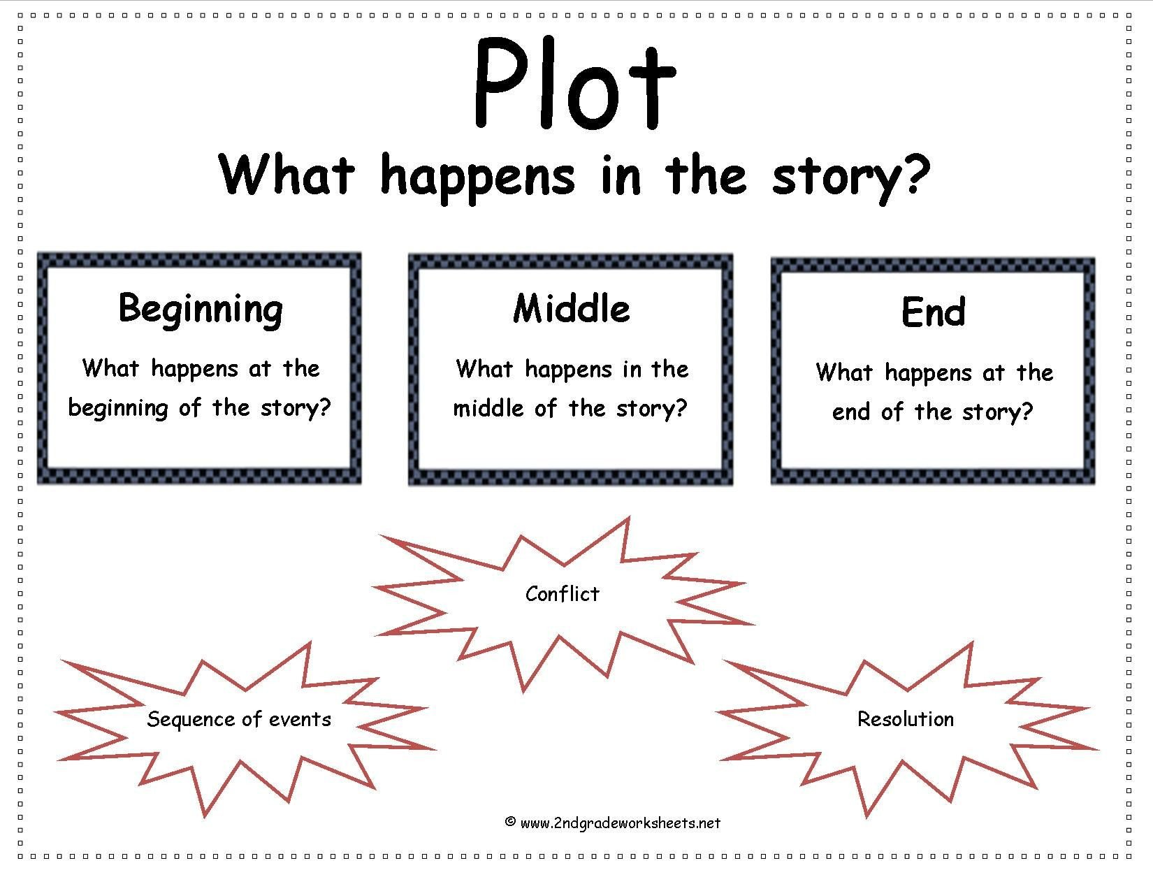 Story Elements Worksheets 2nd Grade Story Elements Google Search