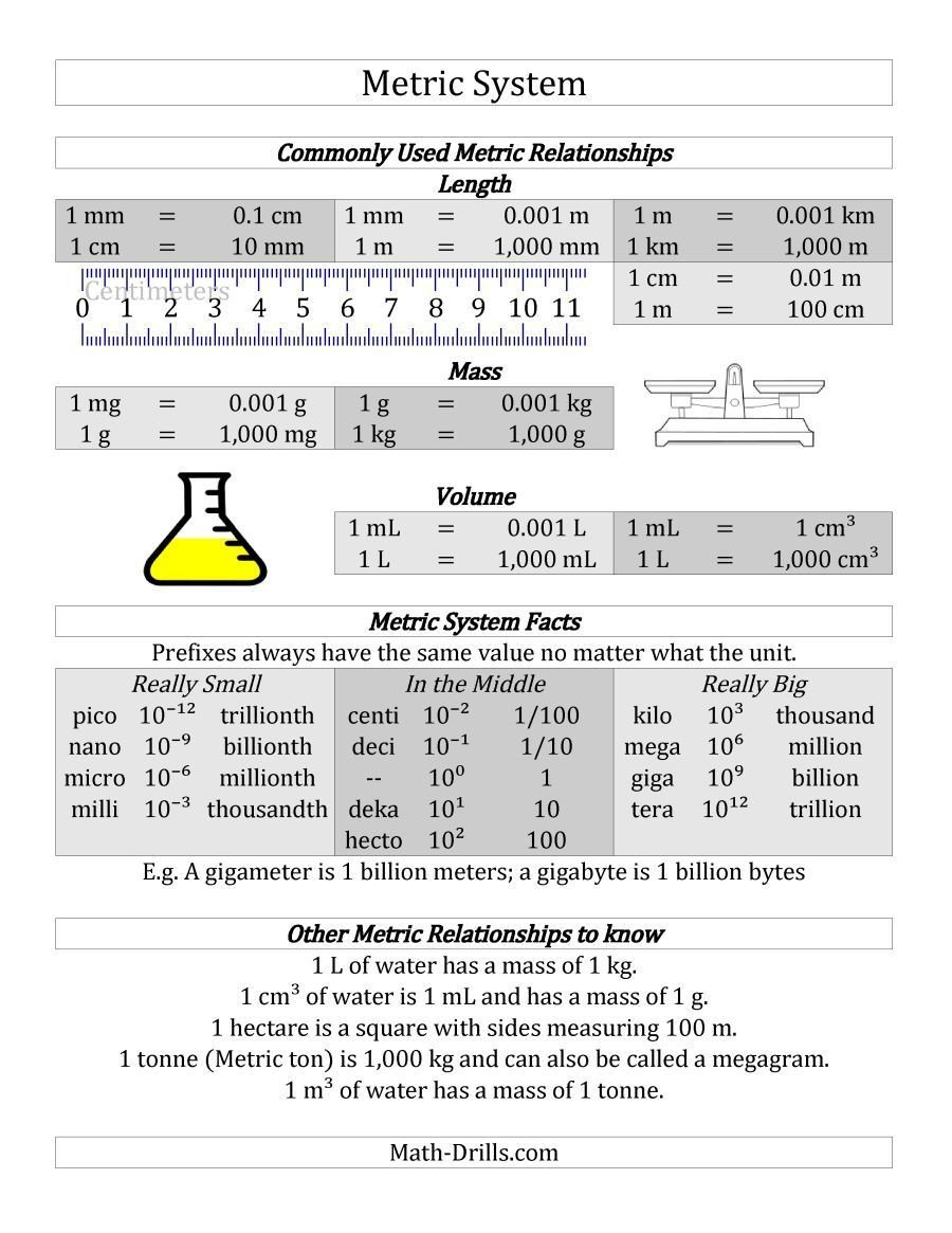Fifth Grade Measurement Worksheets Free Metric System Conversion Guide Homeschool Giveaways