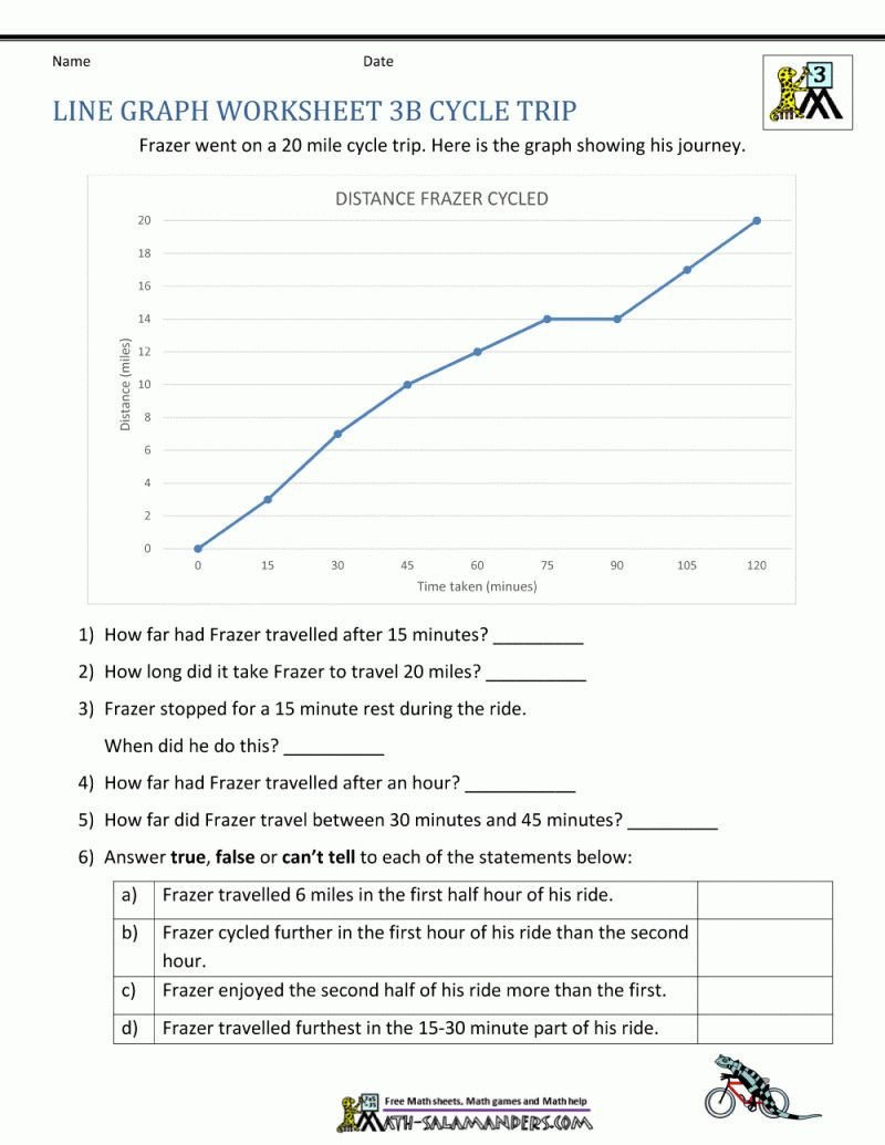 Line Graph Worksheets 5th Grade in 2020