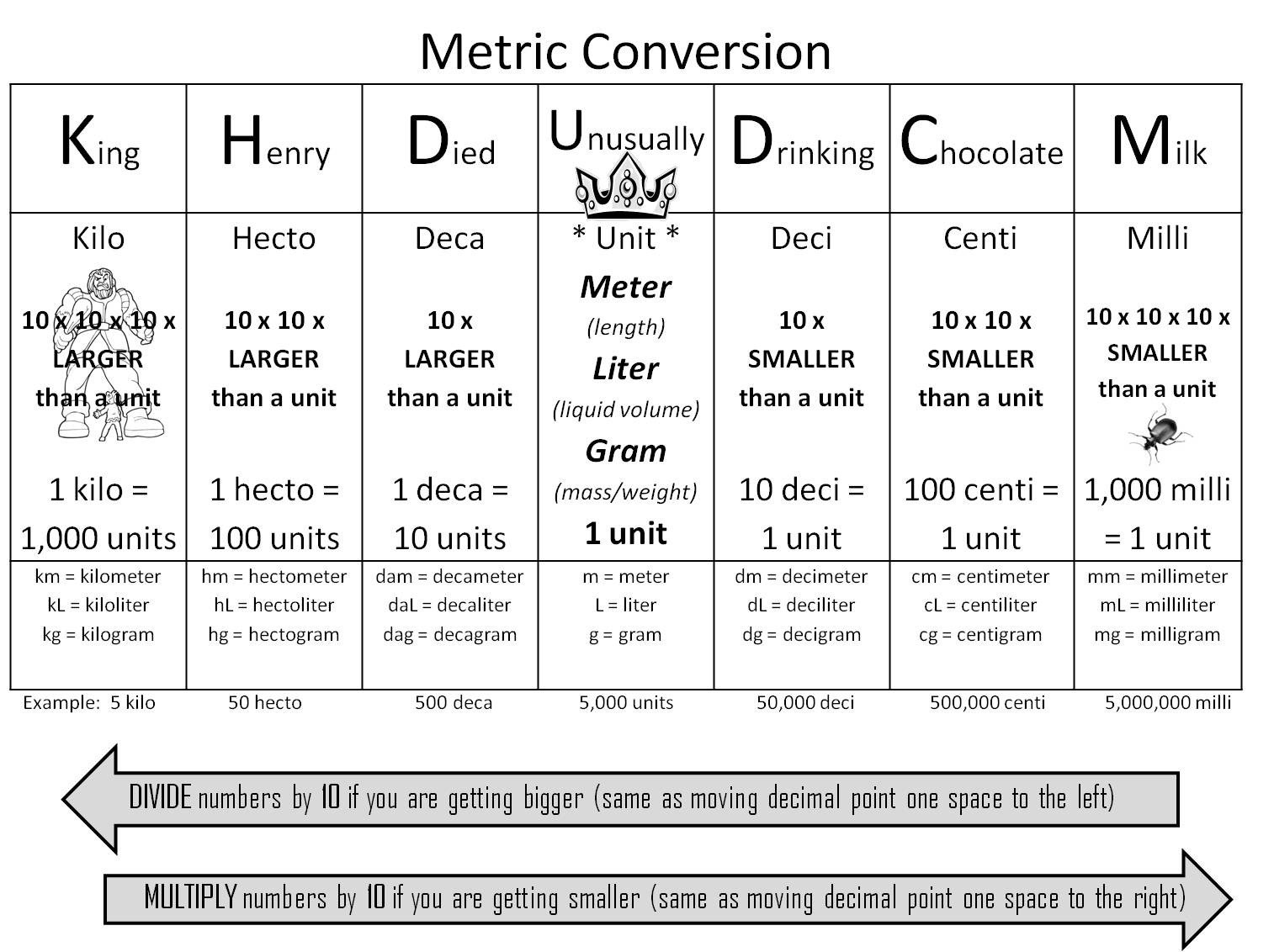 Metric Conversion Worksheets 5th Grade Ms Schermerhorn S 5th Grade Class [licensed for Non