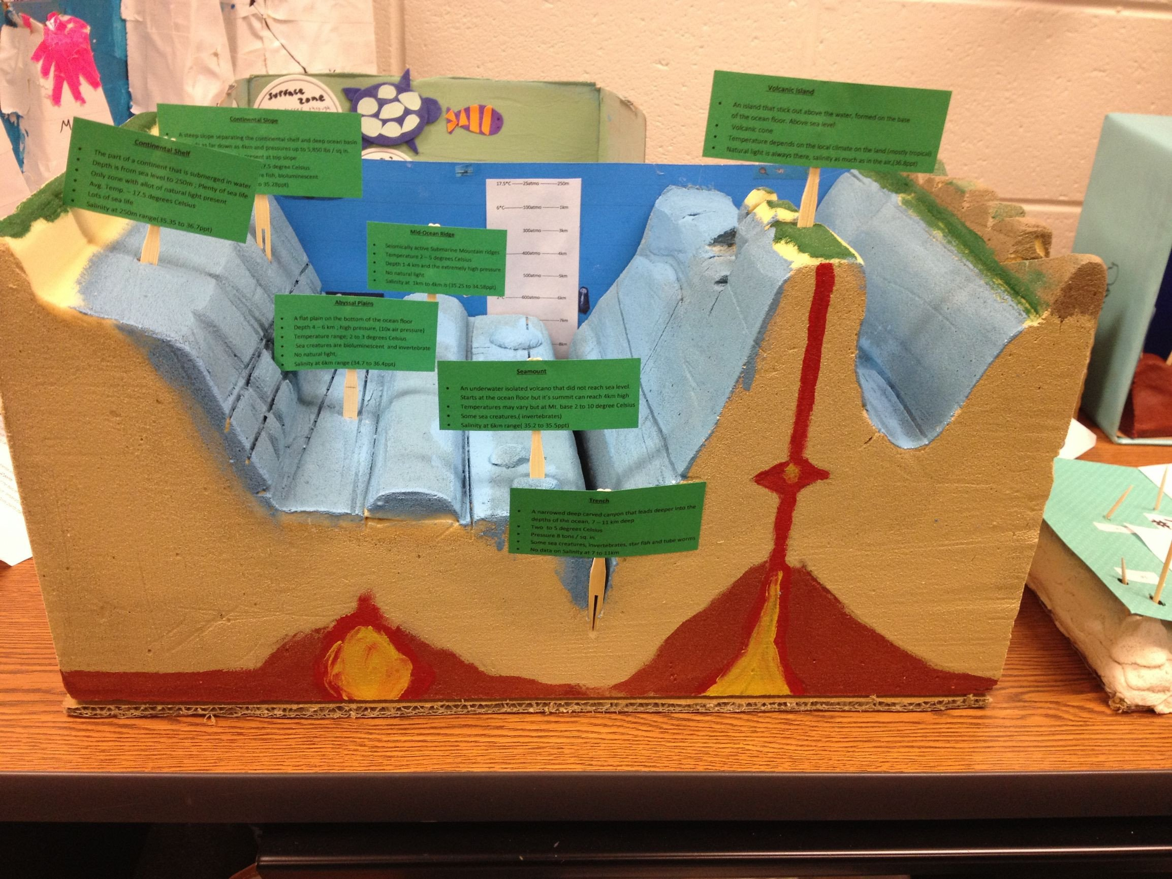Ocean Floor Worksheets 5th Grade Ocean Floor Models