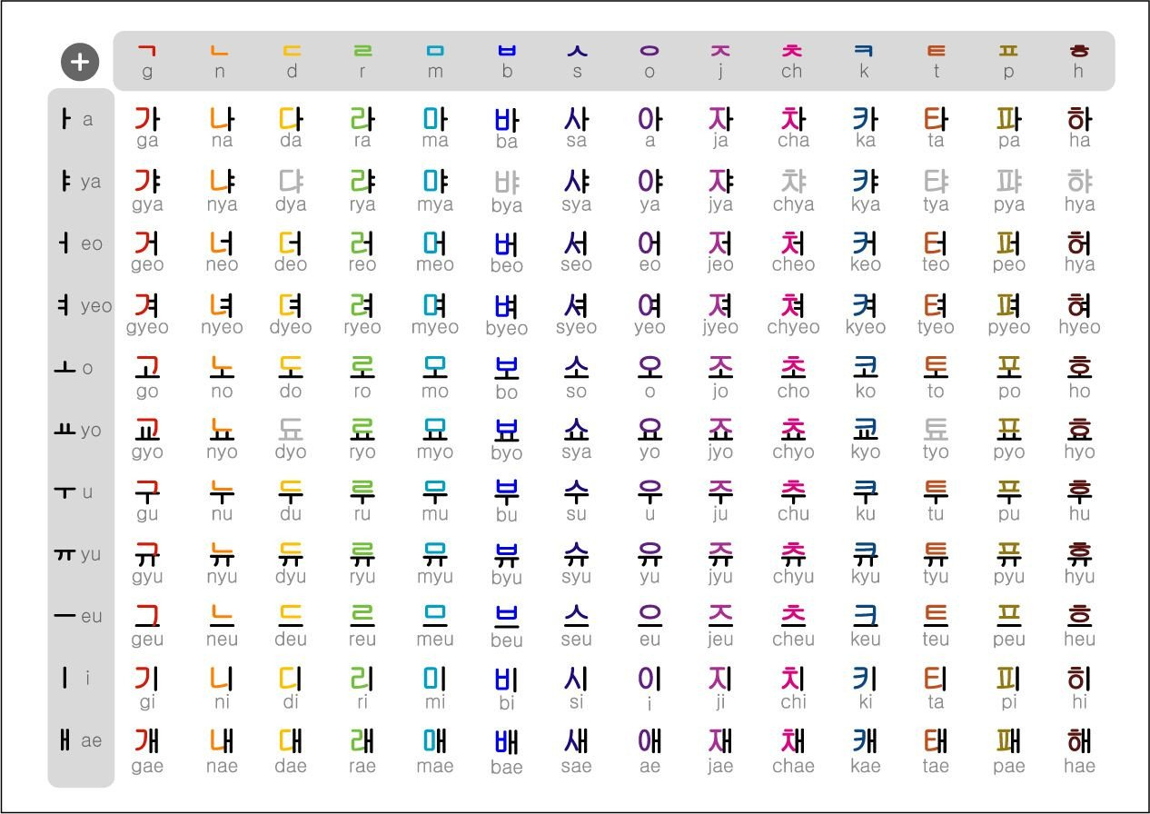 Printable Hangul Worksheets Korean Alphabet Chart Printable Trinity
