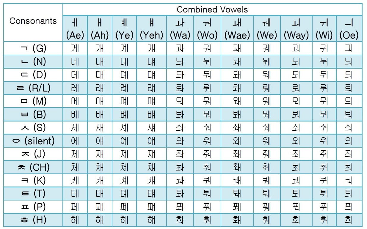 Printable Hangul Worksheets Pdf – Fresh Korean