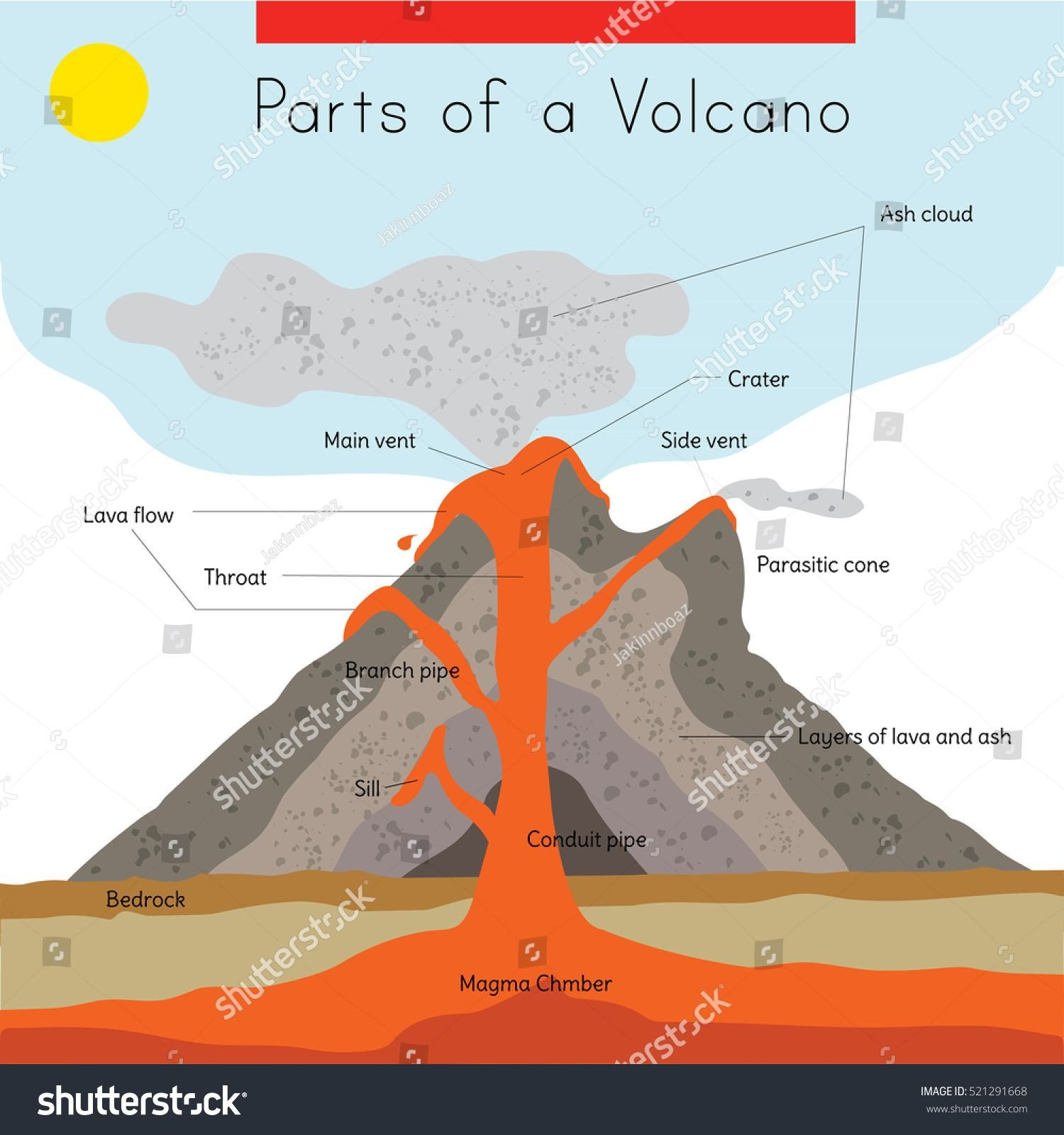 Volcano Diagram Worksheets A Diagram Of the Interior and Exterior Parts Of A Volcano