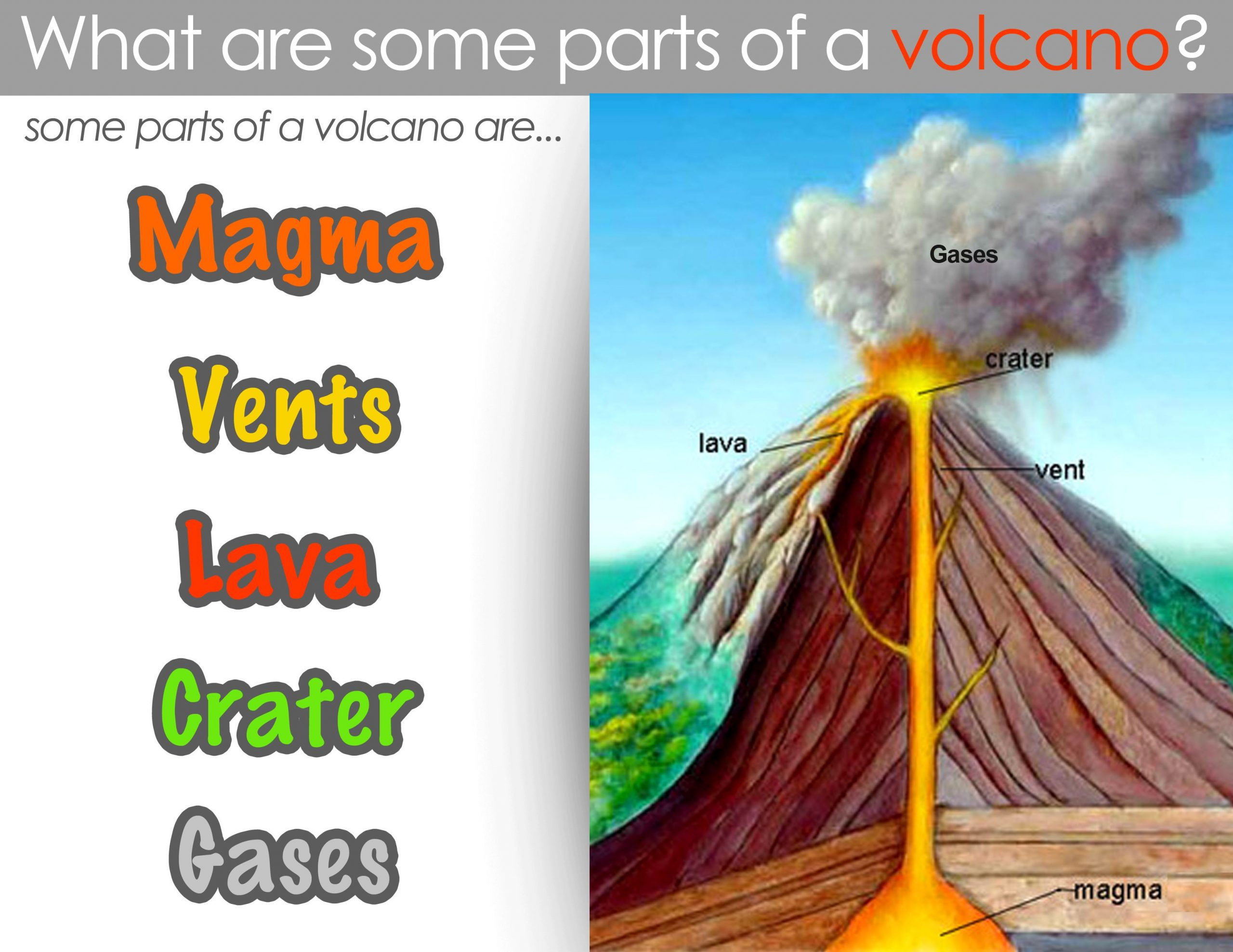 Volcano Diagram Worksheets Classical Conversations Cycle 1 Week 17 Science Parts Of A
