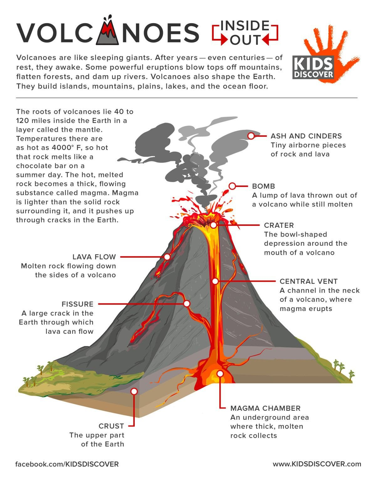 Volcano Diagram Worksheets Infographic Volcanoes Inside Out Kids Discover