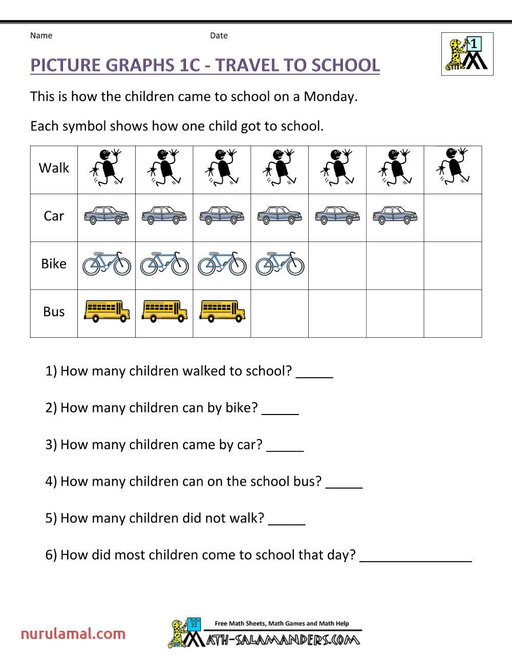 2nd Grade Pictograph Worksheets First Grade Worksheets Reading Graphs In 2020