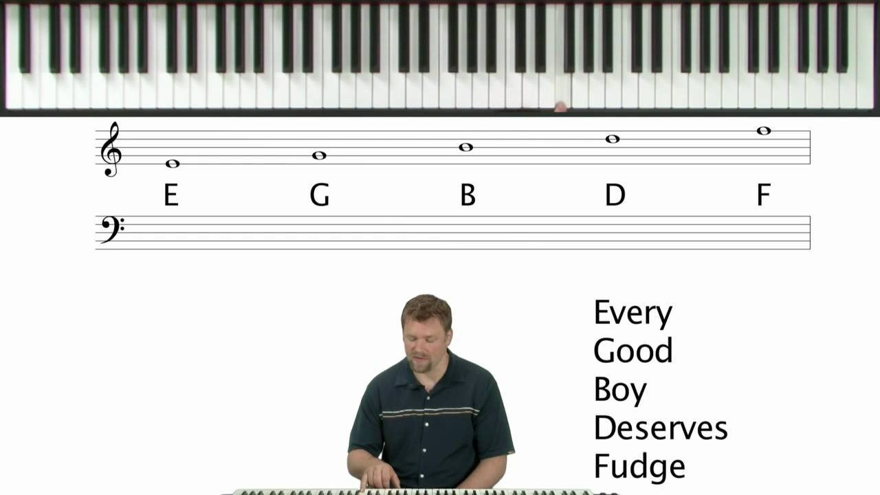 Beginner Piano Lesson Worksheets How to Read Sheet Music Piano theory Lessons