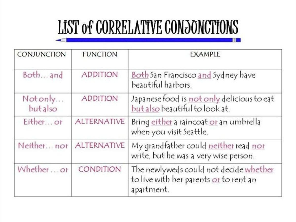 Correlative Conjunctions Worksheets with Answers Found On Bing From