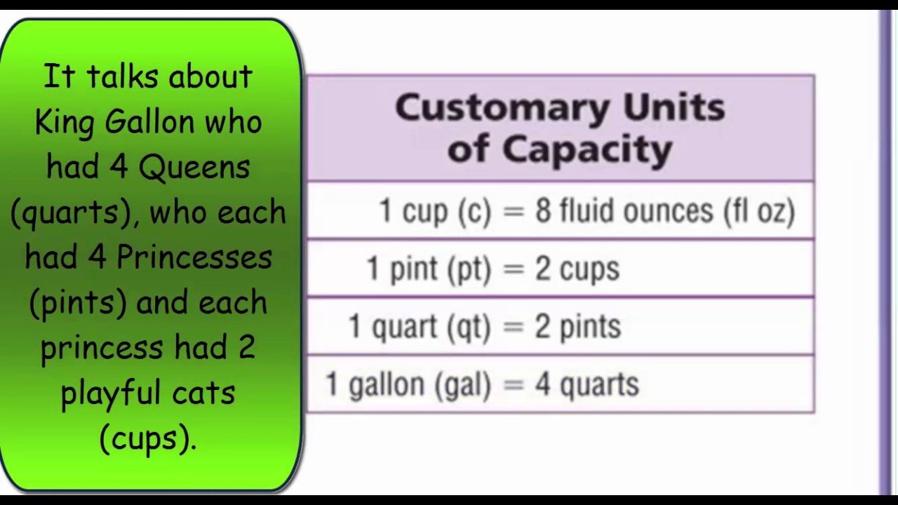 Customary Capacity Conversion Worksheets Go Math 5th Grade Lesson 10 2 Customary Capacity