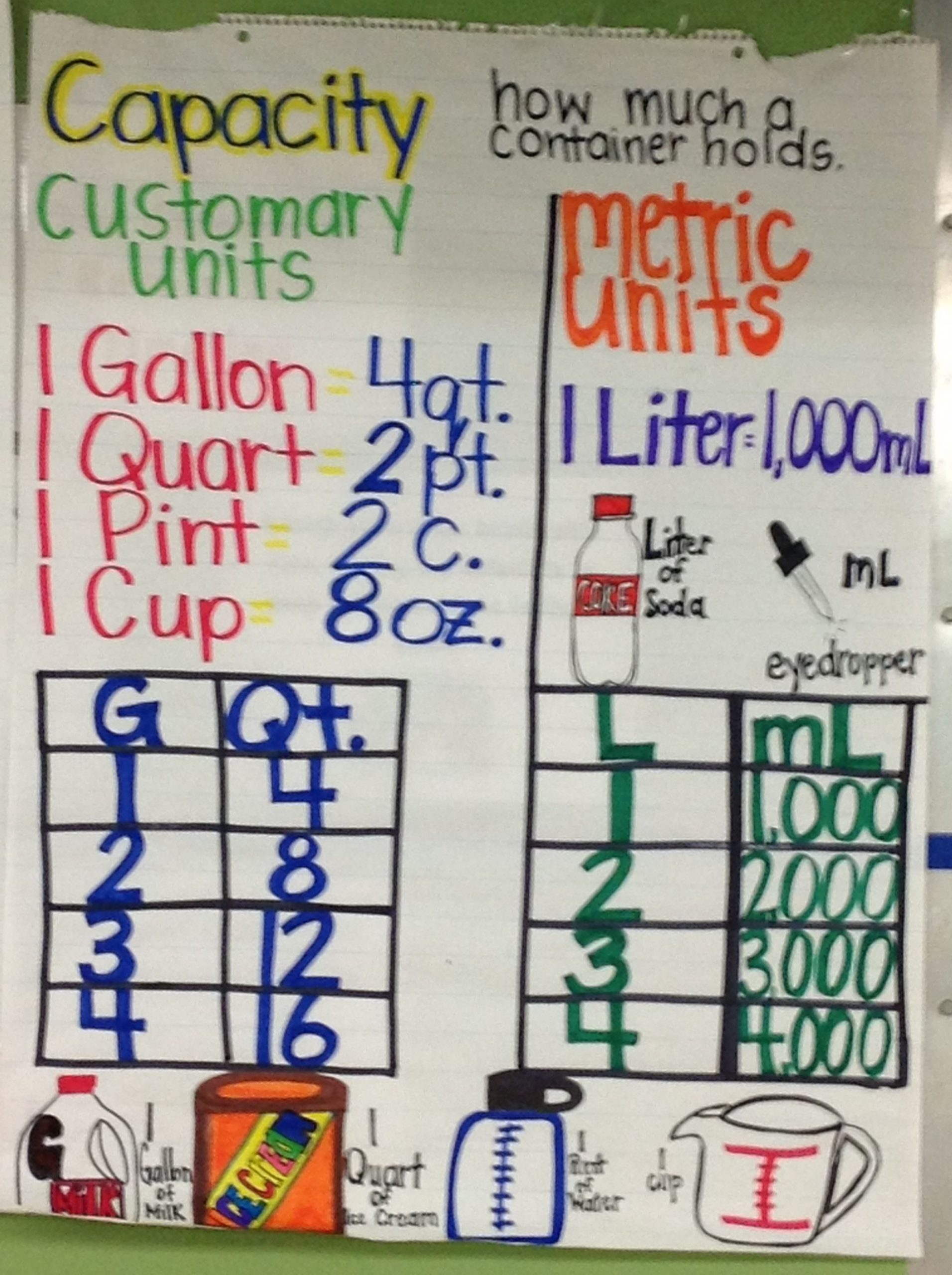 Customary Capacity Conversion Worksheets Pin On Math Anchor Charts
