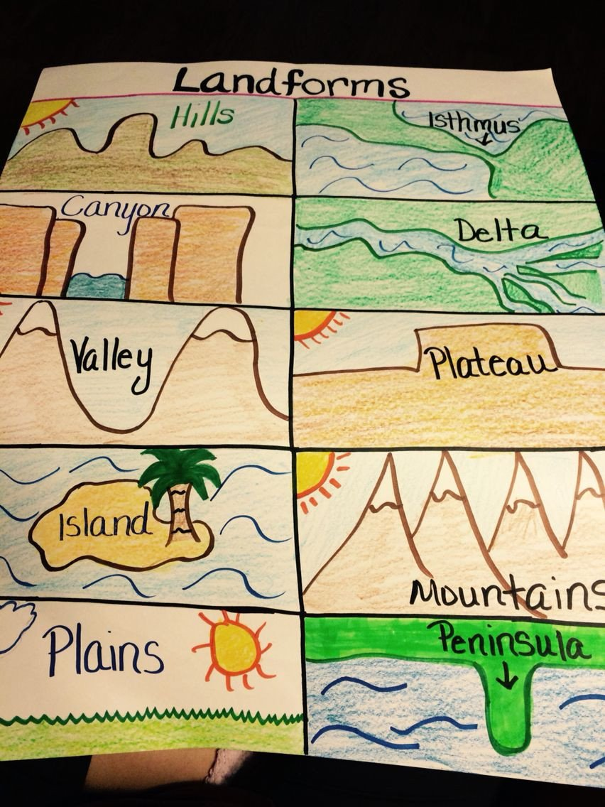 Landforms Worksheet for Kindergarten Landforms