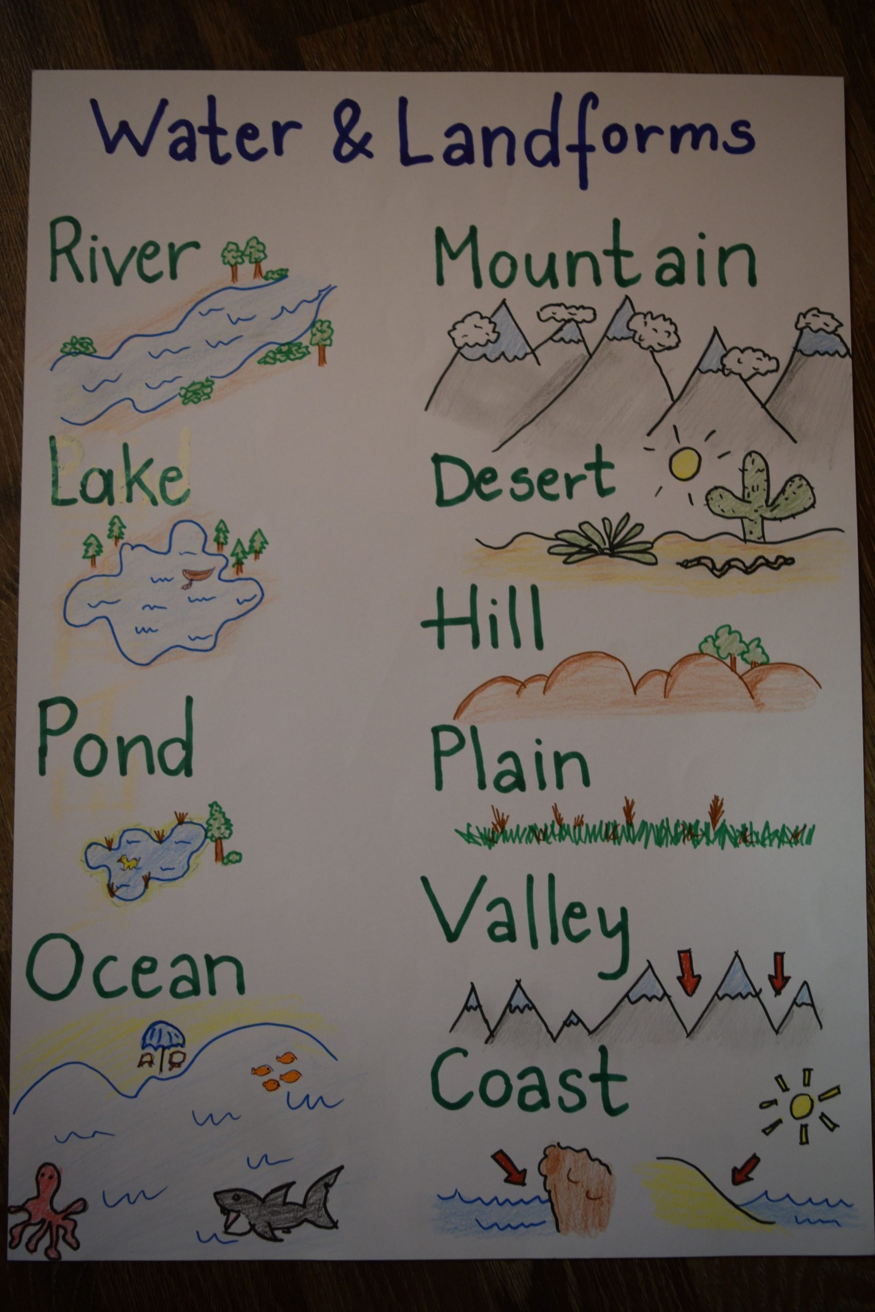 Landforms Worksheet for Kindergarten Water and Landforms Anchor Chart for Kids