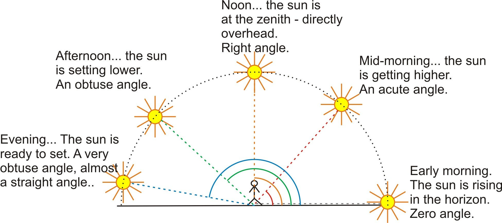 Lines Rays Line Segments Worksheets Lines Rays and Angles A Free Geometry Lesson with Exercises