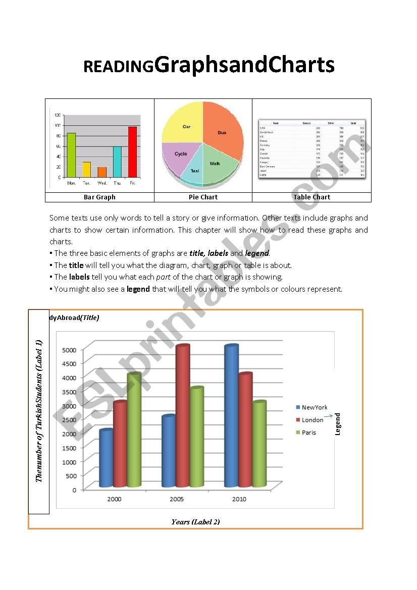 Reading Charts and Graphs Worksheet Reading Graphs and Charts Esl Worksheet by Gedikydyo