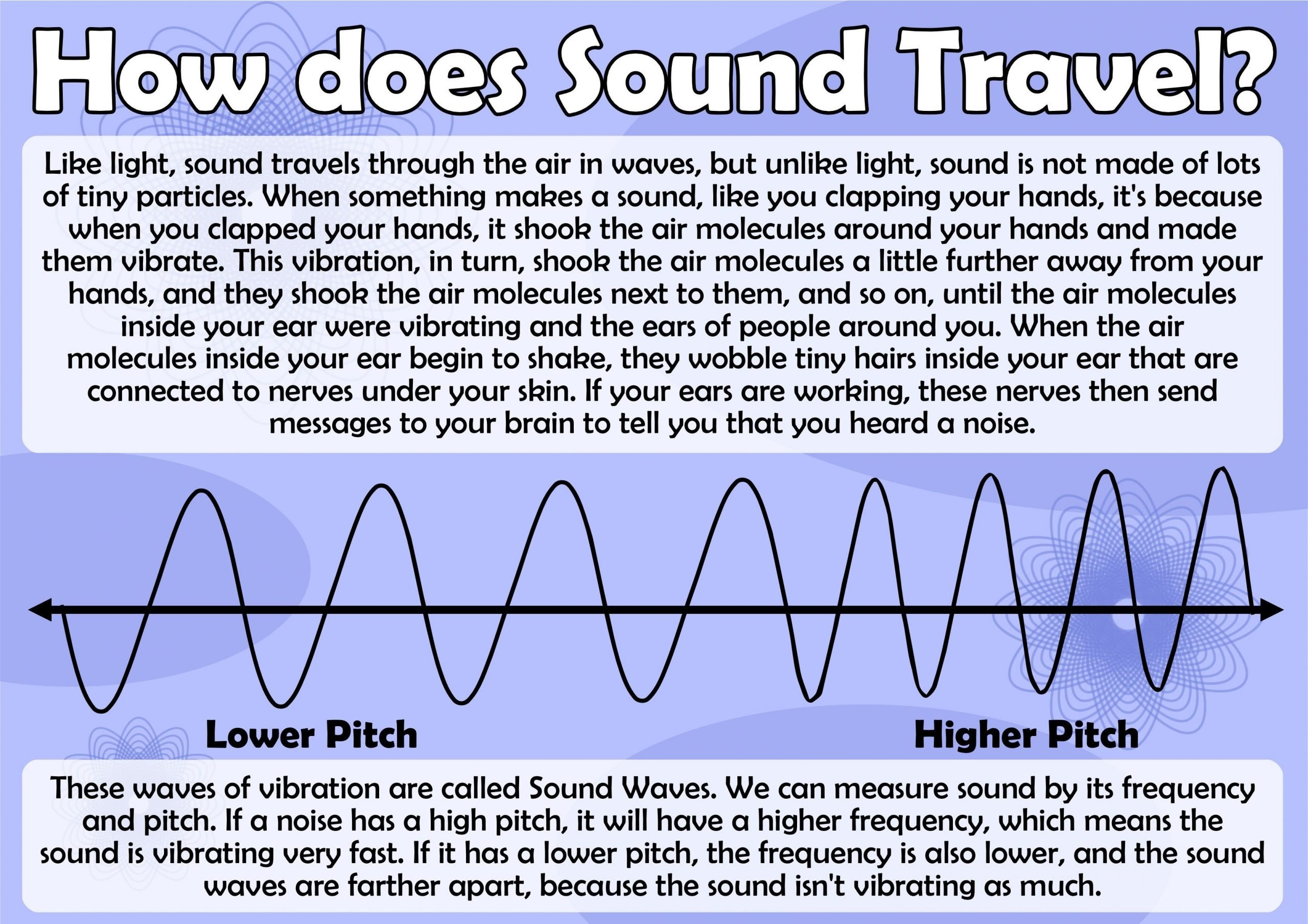 Science sound Worksheets How Does sound Travel Poster Science sound