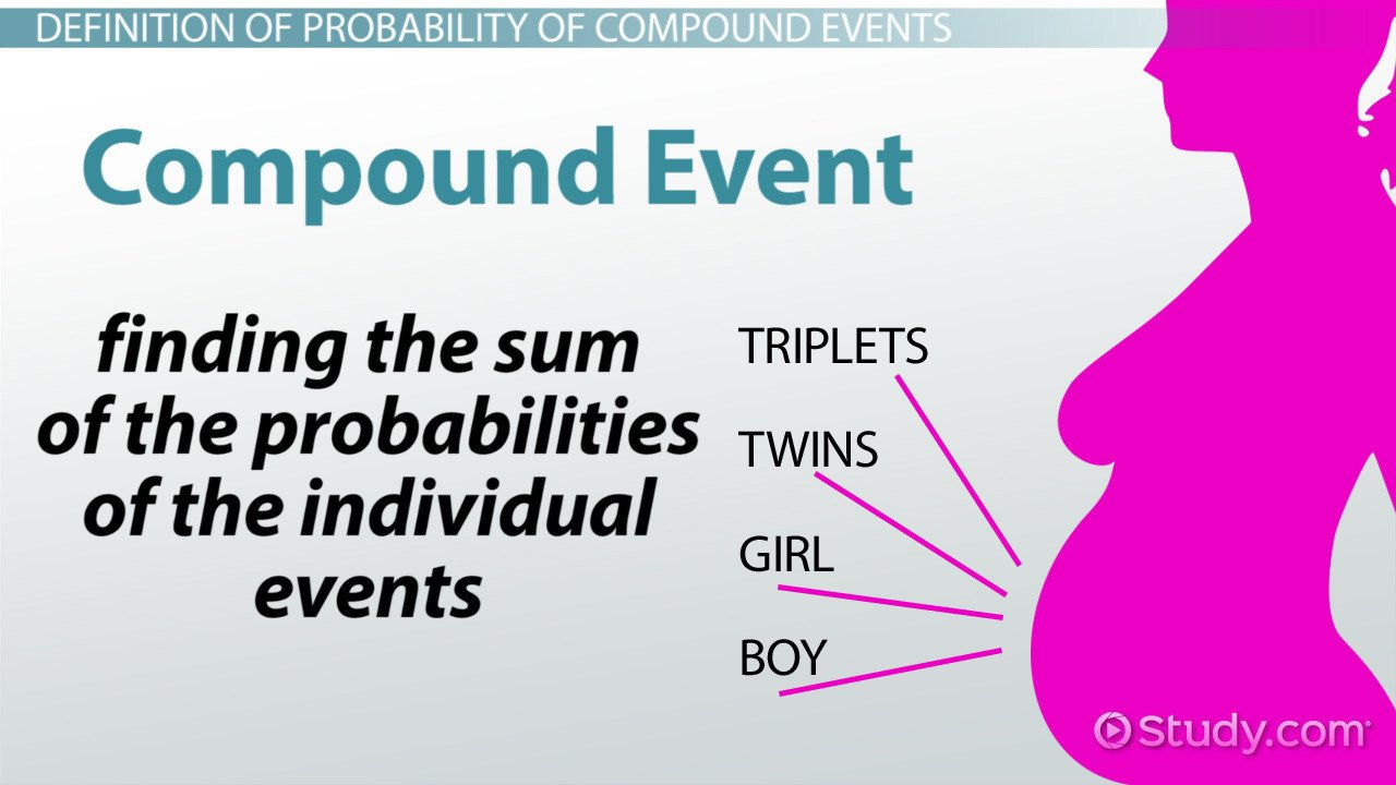 Simple and Compound Probability Worksheet Probability Of Pound events Definition & Examples Video