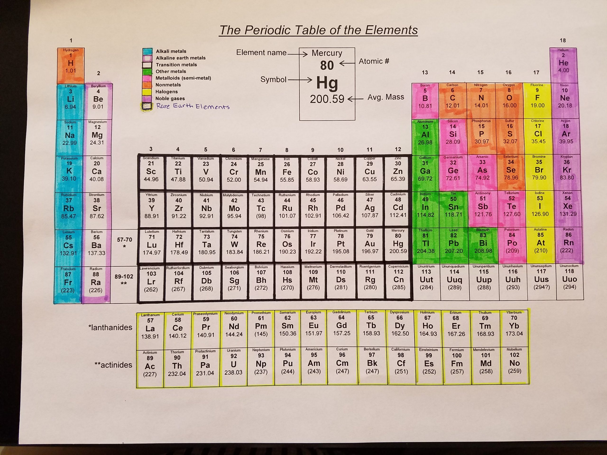 Colored Periodic Table Project