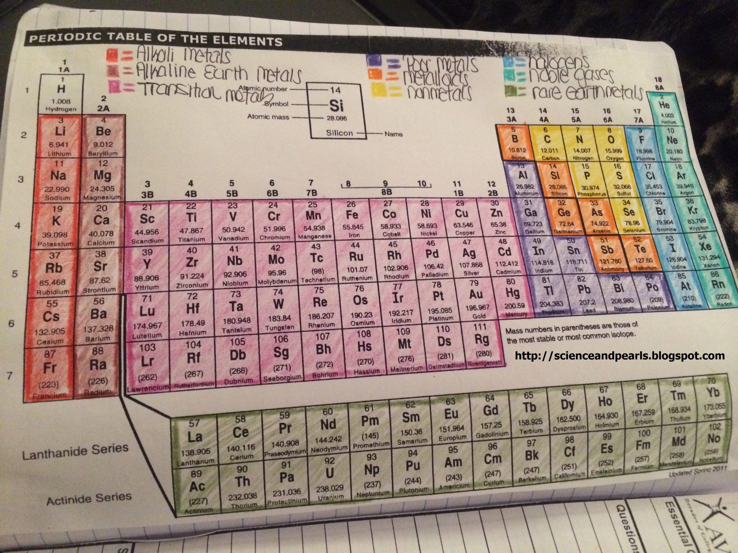Coloring the Periodic Table Families We did this along with