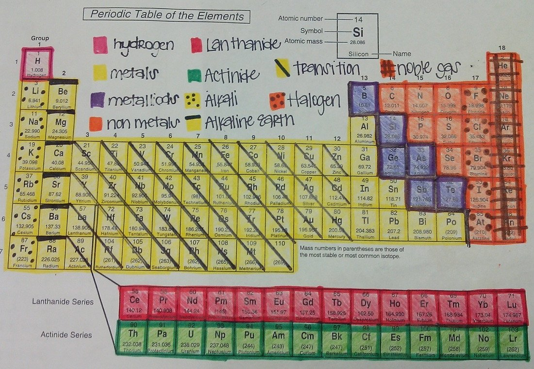 Color the Periodic Table Worksheet Icp Term 3 Periodic Table Basics Project and Coloring