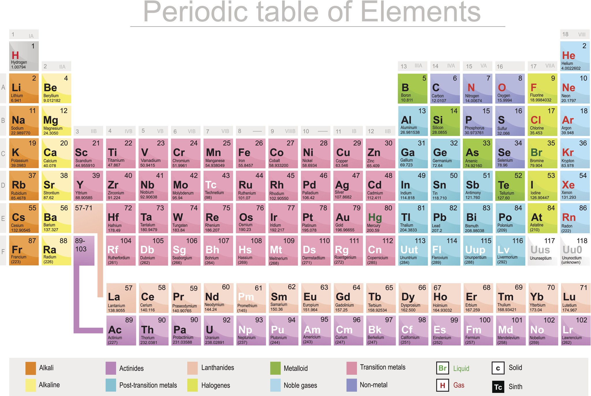 Color the Periodic Table Worksheet Meet 115 the Newest Element On the Periodic Table