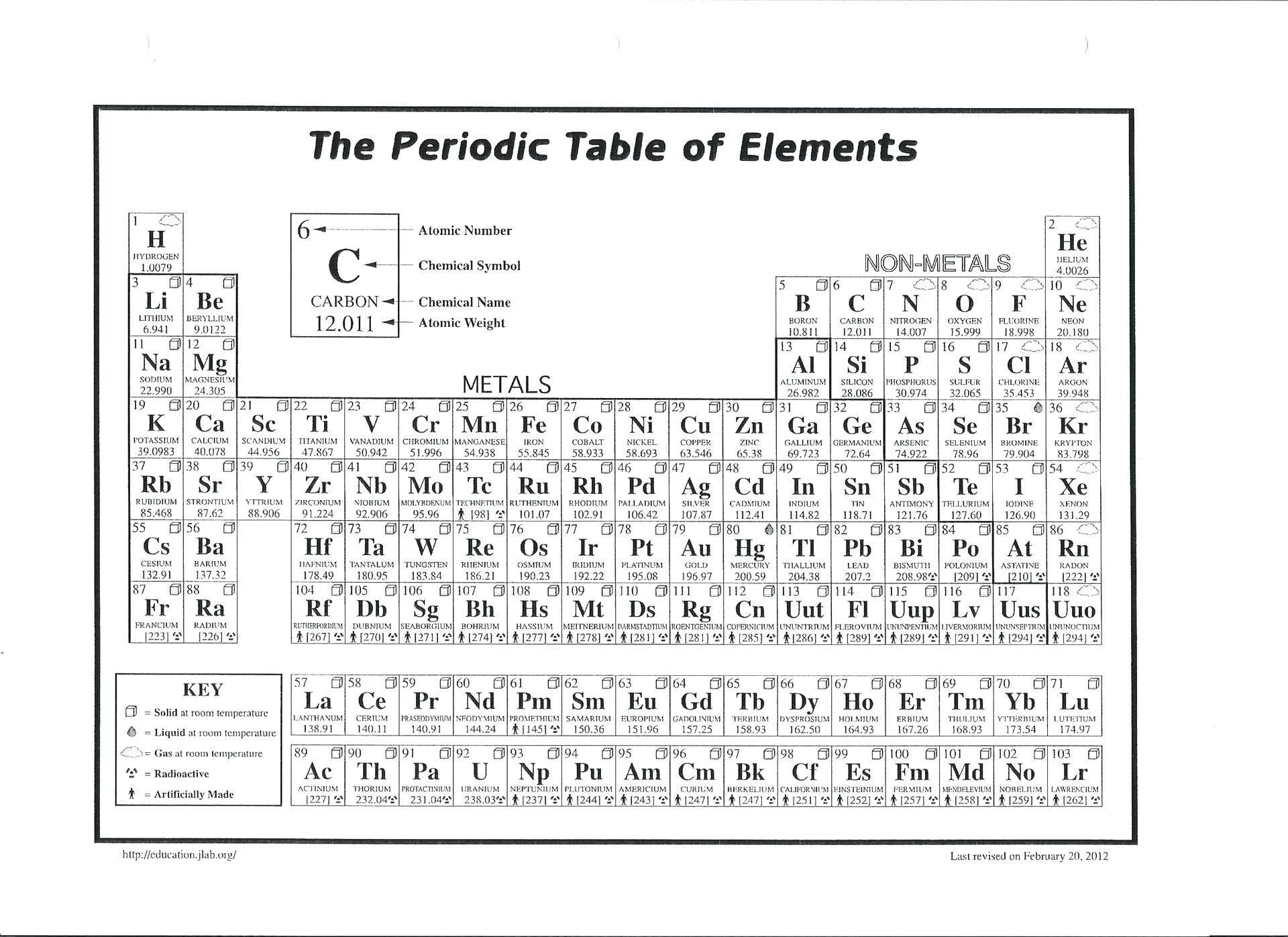 Color the Periodic Table Worksheet Periodic Table Coloring Activity Best Table Coloring