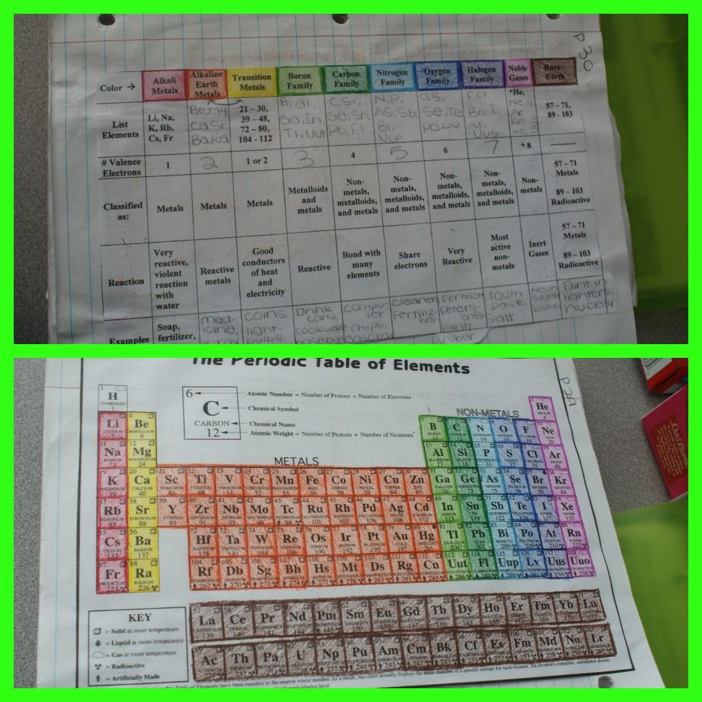 Color the Periodic Table Worksheet Periodic Table Of the Elements 0 00 You Can Select A