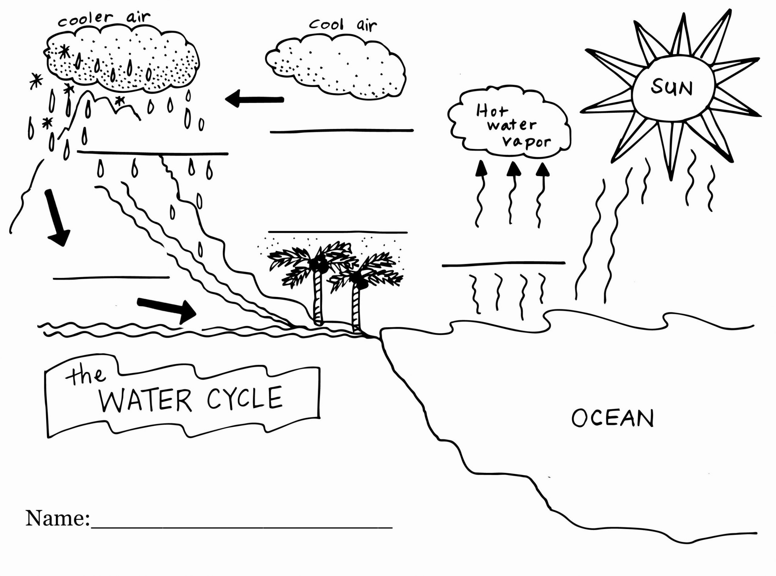 Water Cycle Kindergarten Worksheet Best Water Cycle Fill In the Blank Worksheet