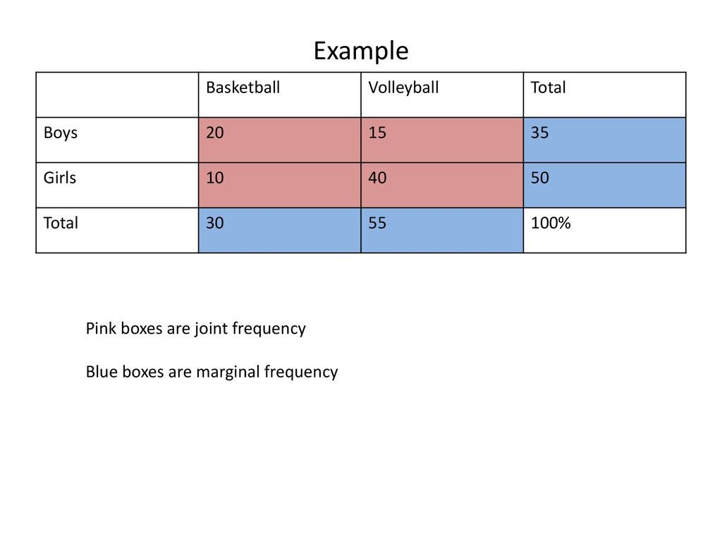 Example Basketball Volleyball Total Boys Girls