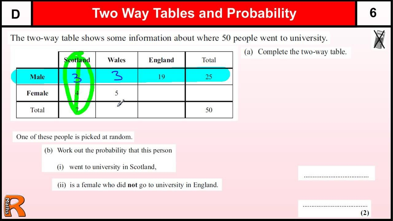 2 Way Tables Worksheet Two Way Table and Sample Space Examples solutions Videos