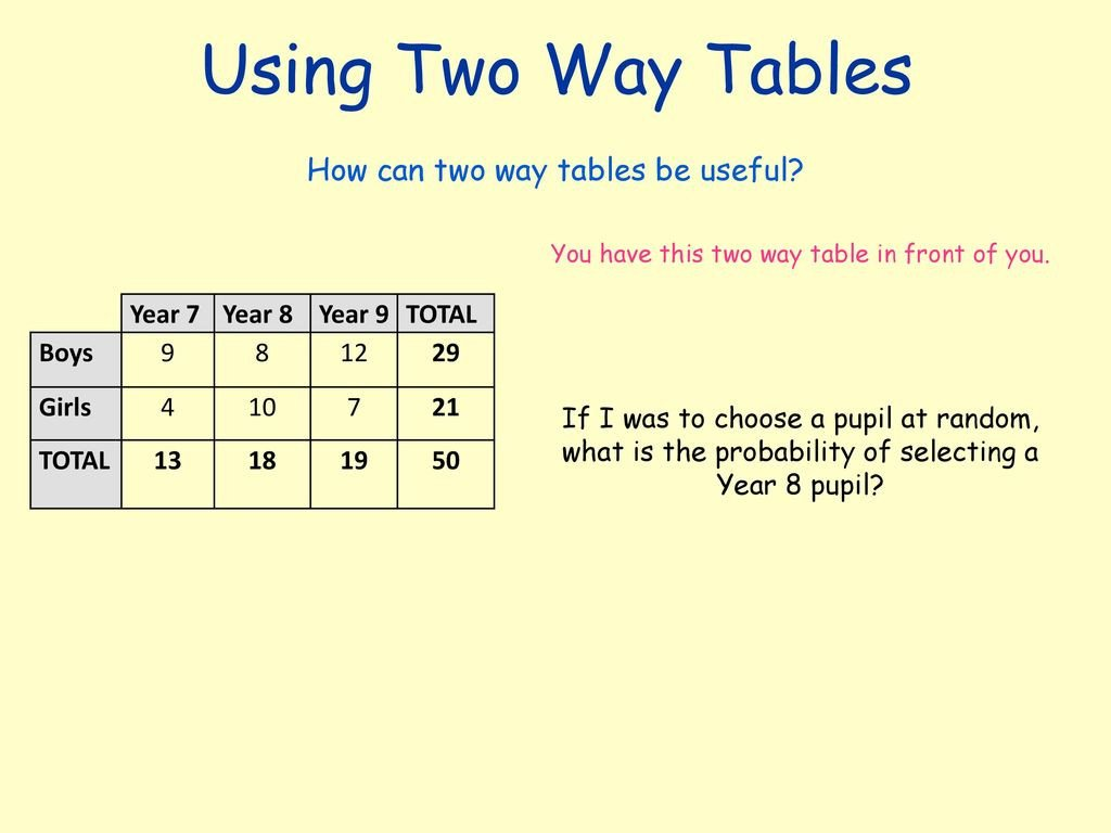 Using Two Way Tables How can two way tables be useful