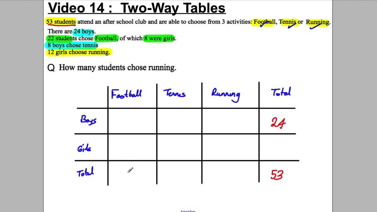 2 Way Tables Worksheet Two Way Tables Questions Worksheets Videos solutions