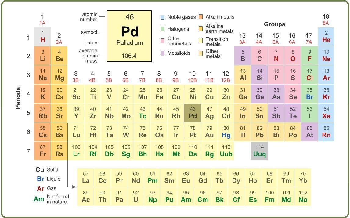8th Grade Periodic Table Worksheet 6th 8th Grade Science Learning Activity Periodic Table
