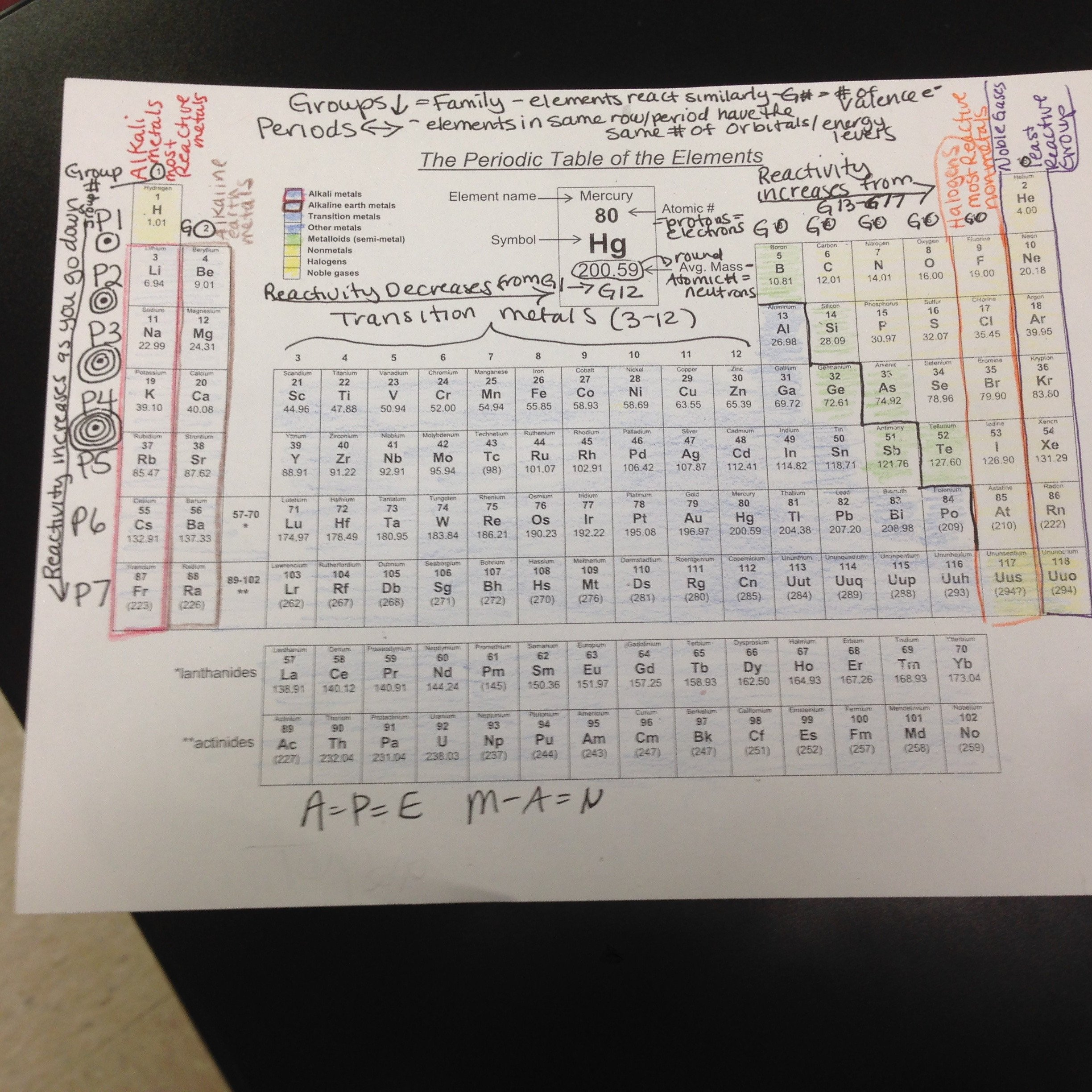 8th Grade Periodic Table Worksheet atomic Structure Ms Sadler 8th Grade Science
