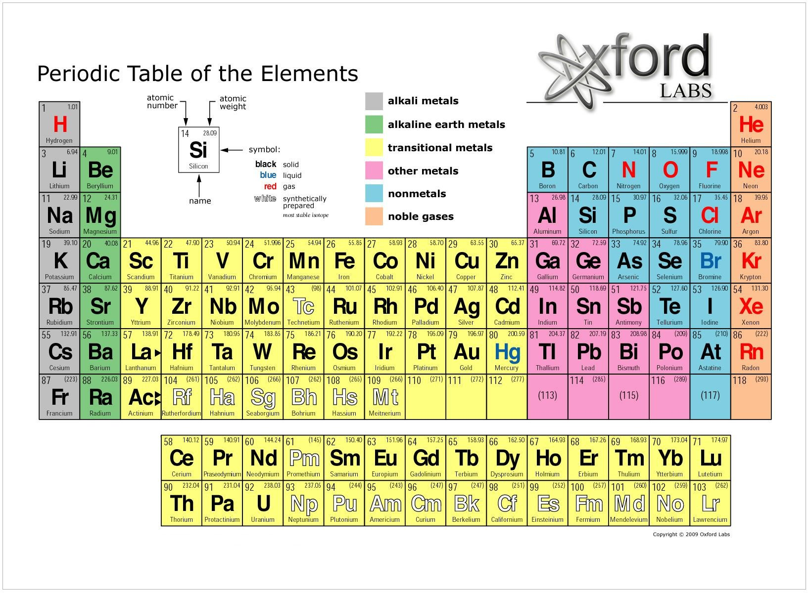 8th Grade Periodic Table Worksheet Nextlesson Periodic Element Mercial