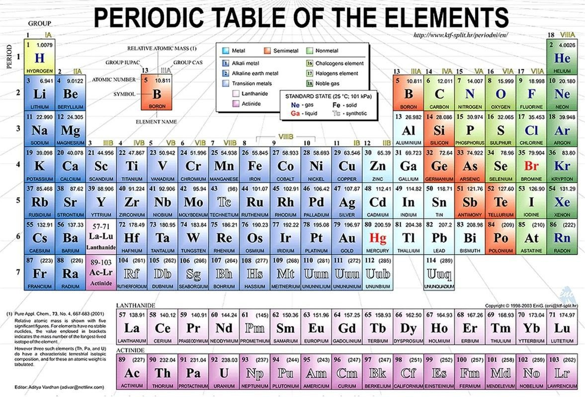 8th Grade Periodic Table Worksheet Periodic Table 5th Grade Worksheets